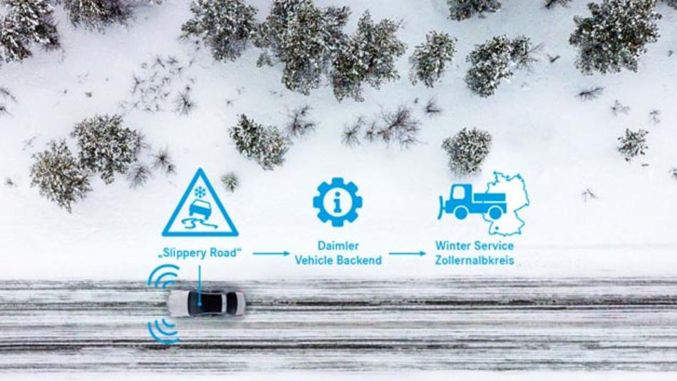 Im Januar 2020 startet Mercedes-Benz eine Kooperation mit dem Zollernalbkreis und erpr oben dabei, wie sich mit V2X-Kommunikation die Sicherheit auf winterlichen Straßen und die Effizienz des Winterdienstes verbessern lassen.