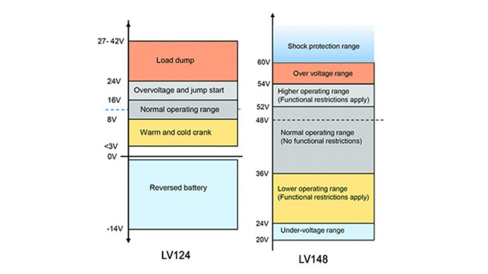 Bild 2. Fahrzeugspannungen gemäß LV124 und LV148.