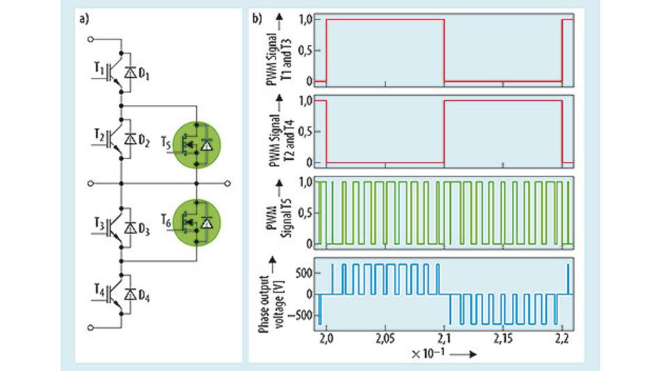 Bild 1. a) ANPC-Topologie mit SiC T-MOSFET; b) Modulationsverfahren, T6 wird wegen seiner Komplementarität zu T5 nicht gezeigt.