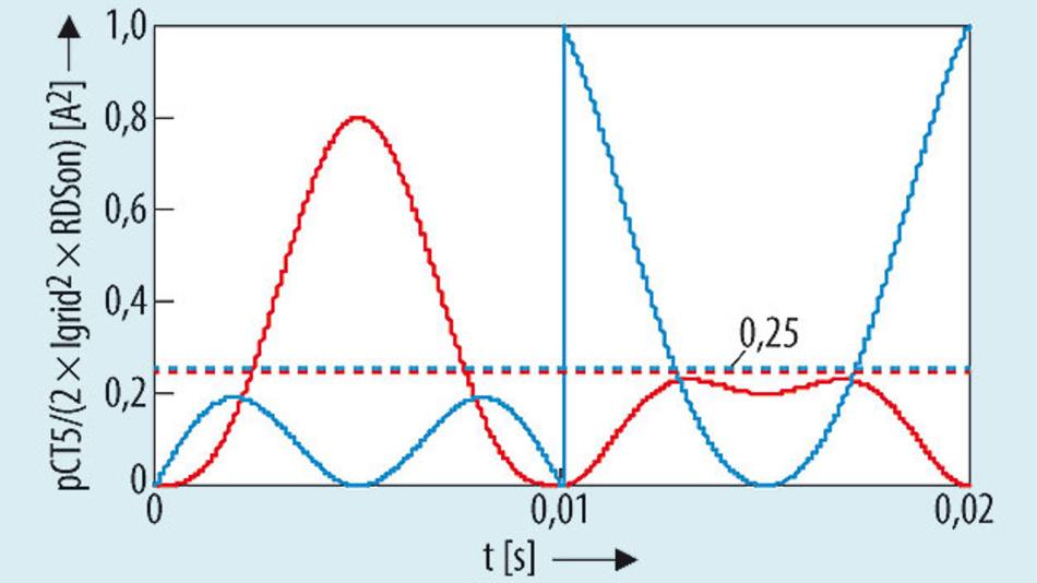 Bild 2. Normalisierter momentaner Leitungsverlust bei m = 0,8, φ = 0 (rot); m = 0,5, φ = 90° (blau).