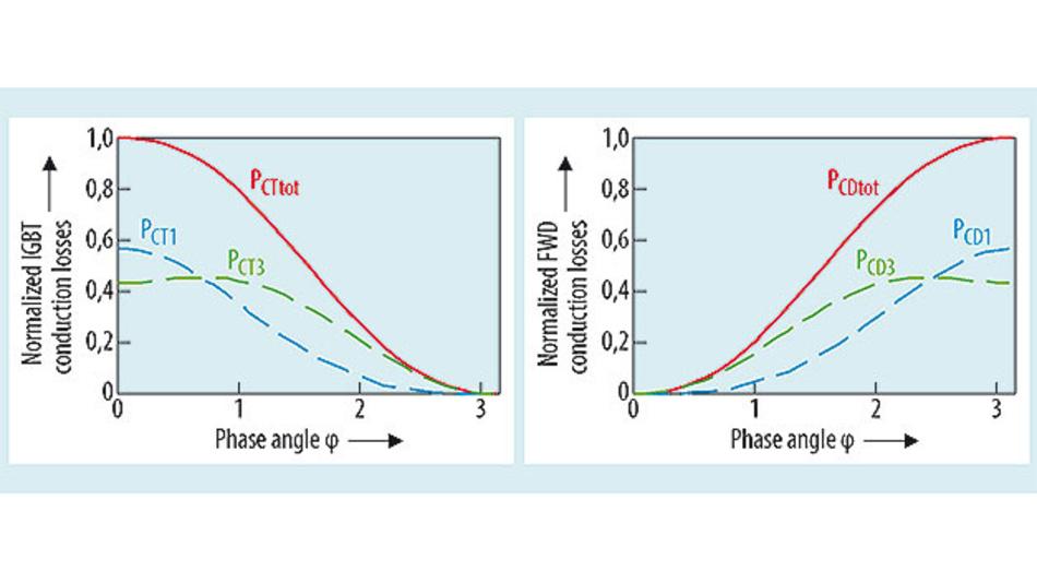 Bild 3. Normalisierte Leistungsverluste bei m = 0,7 gegenüber dem Phasenwinkel für IGBT (links) und Diode (rechts).