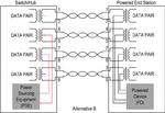 PoE-Ökosystem mit Stromanschlüssen für Alternative B.