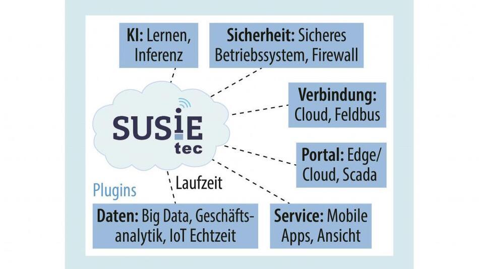 Bild 1. Das IoT-Software-Framework »SUSiEtec« verbindet Komponenten und Netzwerke von der Maschine bis in die Cloud mit allen dazwischen benötigten Services.