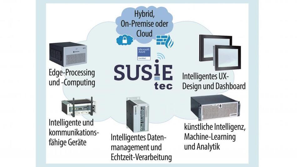 Bild 2. Kontron bietet das vollständige Portfolio für IoT-Infrastrukturen: Hardware, Software und Services von der Edge in die Cloud.