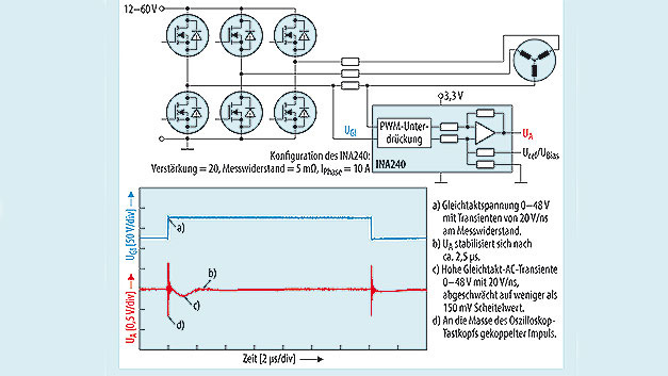 Bild 3. Verstärker für die Strommessung in den Anschlussleitungen der Phasenwicklungen und das Einschwingverhalten über einen PWM-Zyklus bei 48 V.