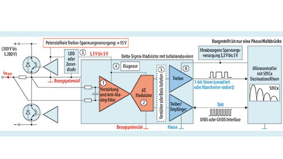 Bild 4. Phasenstrommessung mit Strommesswiderständen und Delta-Sigma-Modulator mit integrierter Isolationsbarriere.