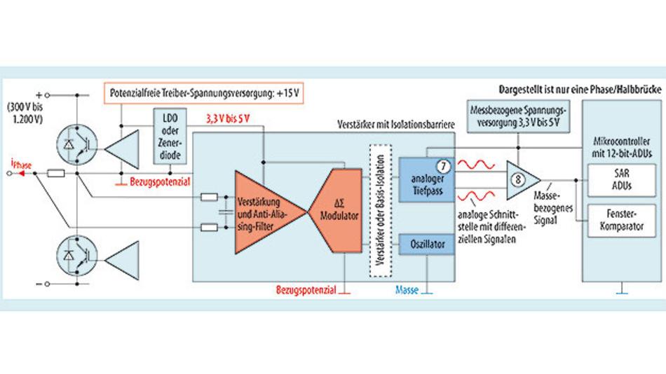 Bild 6. Phasenstrommessung mit Messwiderstand und einem Verstärker mit integrierter Isolationsbarriere zur galvanischen Trennung von Ein- und Ausgang.