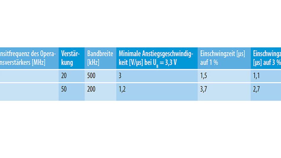Tabelle 2. Einschwingzeit in Abhängig der Transitfrequenz des Verstärker-ICs TLV9062 von Texas Instruments