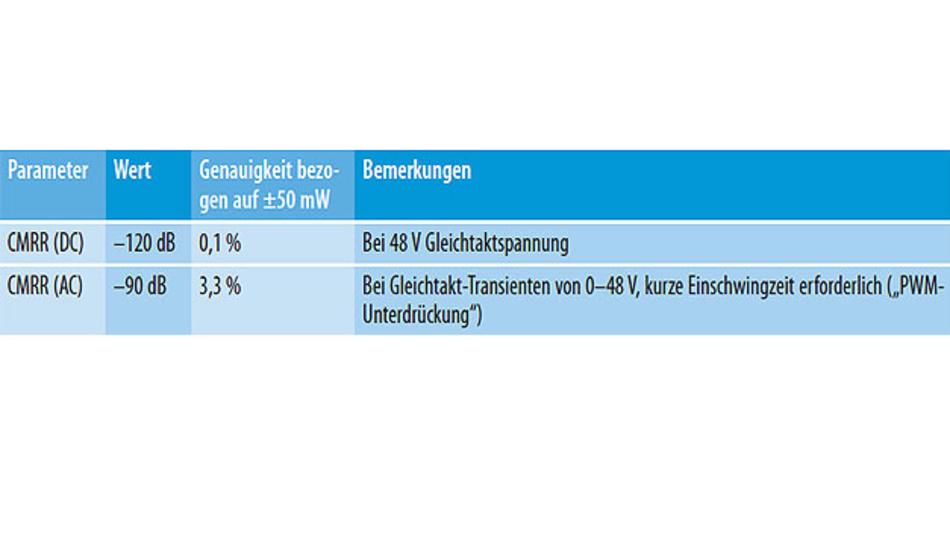 Tabelle 3. Auswirkungen der Gleichtaktunterdrückung (CMRR) auf die Genauigkeit