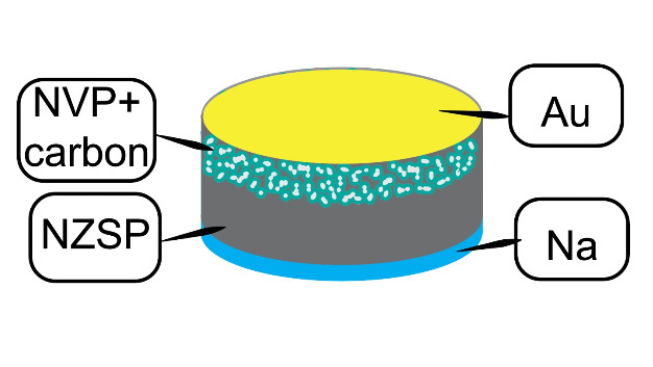 Aufbau der Natrium-Festkörperakku mit Elektrodenkontakt aus Gold (Au), NVP-NZSP-Elektrode, NZSP-Elektrolyt und Natrium-Elektrode.