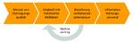 Bild 3. Ablauf des Predictive Maintenance für Daten- leitungen von Lapp.