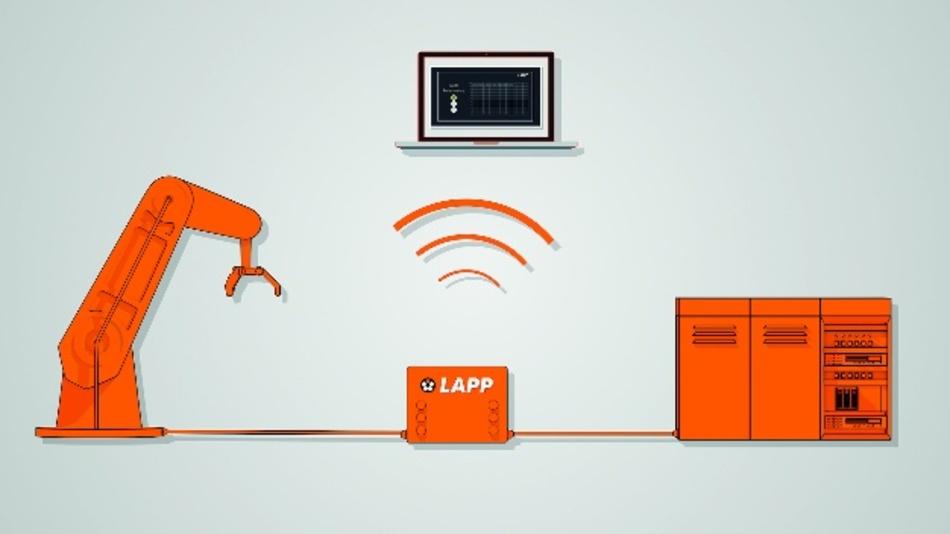 Bild 4. Predictive-Monitoring-System von Lapp. Das Messverfahren ist in der sogenannten PMBX (Predictive Monitoring Box) integriert.