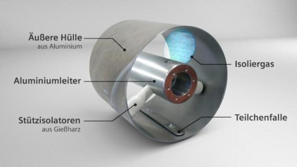 Aufbau eines gasisolierten Hochspannungsgleichstromkabels.