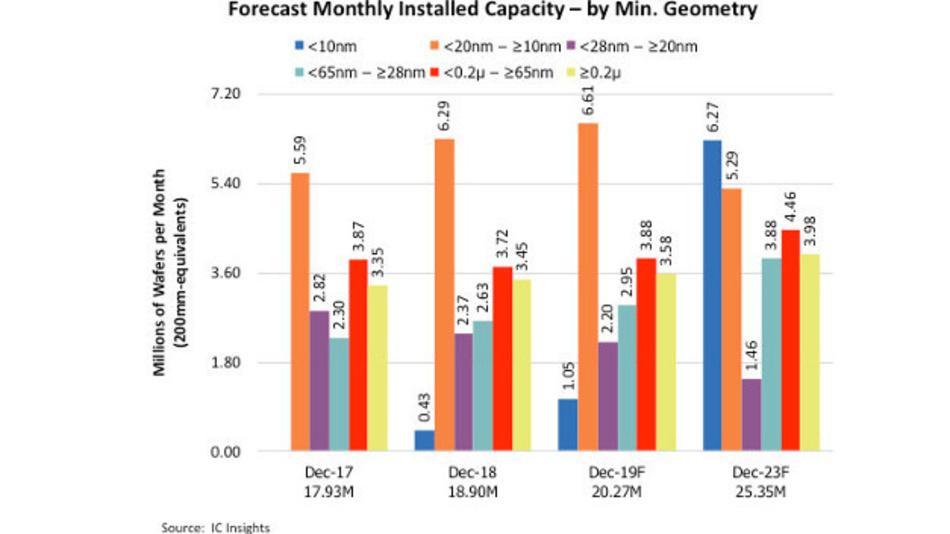 Die Anzahl der Wafer-Starts pro Monat in Abhängigkeit von den Strukturgrößen.