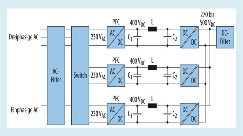 Bild 1. 11-kW-Ladesystem bestehend aus 3,7-kW-Einheiten.