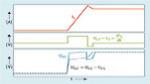 Reduzierte Gate-Spannung am Chip im Moment des Schaltens durch LS