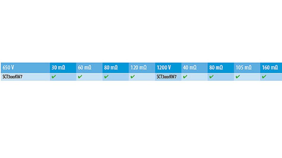 Tabelle 1. Geplantes Line-up von SiC-Trench-MOSFETs im TO-263-7L-Gehäuse.