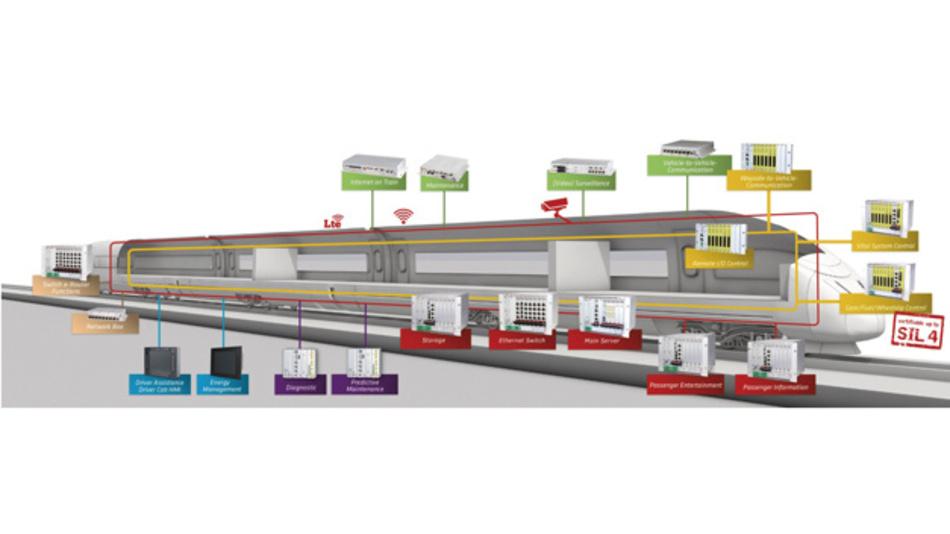 Auf offenen Standards basierende COTS-Systeme sind bis SIL4 zertifizierbar und können zusätzlich zu den vielen Komfortsystemen auch für sicherheitskritische Zugsteuerungs- und Kontrollaufgaben eingesetzt werden.