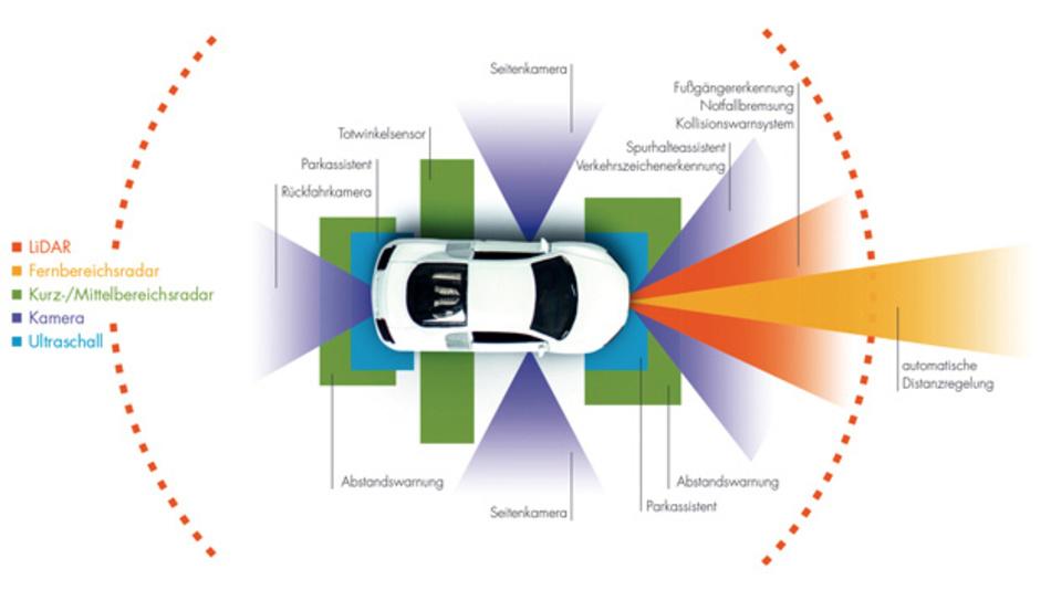 Beim autonomen Fahren ist Lidar nur ein Teil eines umfassenden Sensorsystems.