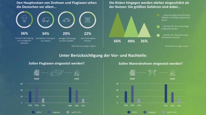 Ergebnisse einer Umfrage zum Thema Flugtaxis von BearingPoint
