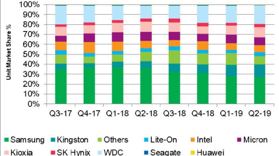 Die Marktanteile von SSD-Lieferanten gemessen in geleiferten Stückzahlen.
