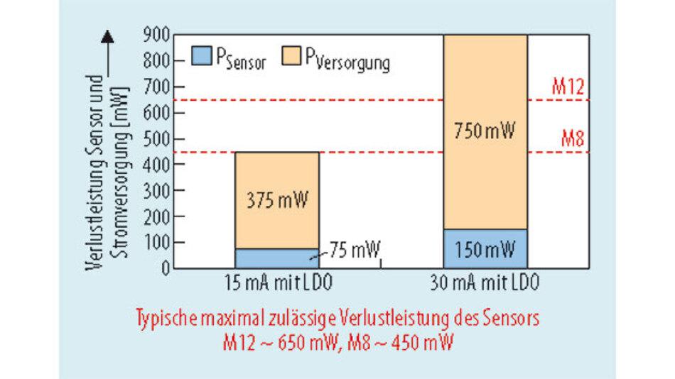 Bild 5. Anfallende Verlustleistung im Sensor und maximale Wärmeabfuhr bei M8- und M12-Anschluss.