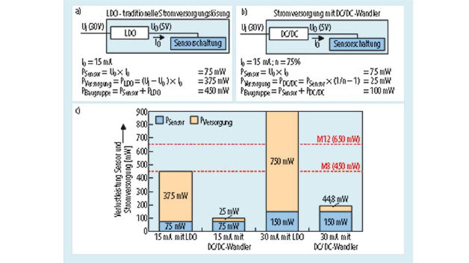Bild 6. Vergleich der Verlustleistung einer Stromversorgung mit LDO und DC/DC-Wandler (oben). Ein hocheffizienter DC/DC-Wandler reduziert die Wärmeentwicklung und ermöglicht eine höhere Bestromung (unten).