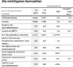 Die wichtigsten Kennzahlen von ABB aus dem 3. Quartal 2019