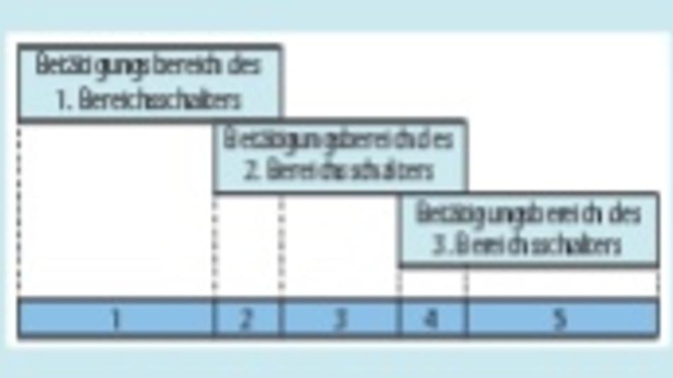 Bild 4. So können beispiels- weise drei Bereichsschalter fünf Positionen wiedergeben.