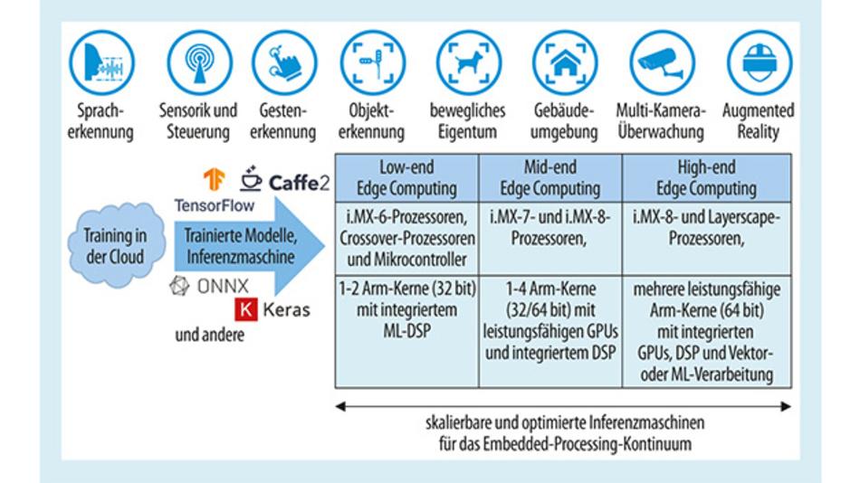 Bild 1. Für die verschiedenen Bereiche, in denen maschinelles Lernen eingesetzt werden kann, werden Prozessoren mit unterschiedlicher Rechenleistung benötigt.