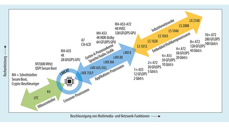 Bild 2. ML-Anwendungen lassen sich auf vielen Prozessoren von ARM realisieren, beginnend bei Cortex-M4 bis zu Multikern-Versionen mit Cortex-A72. Um diese Skalierbarkeit nutzen zu können, benötigen Entwickler aber auch entsprechende Werkzeuge.
