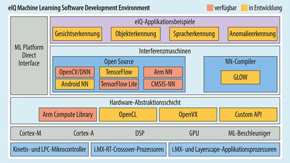 Bild 3. Mit der Software-Entwicklungsumgebung eIQ können Entwickler ML-Anwendungen für alle Prozessoren von NXP entwickeln.