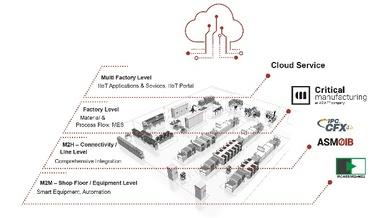 Integrationspyramide: ASM auf der productronica