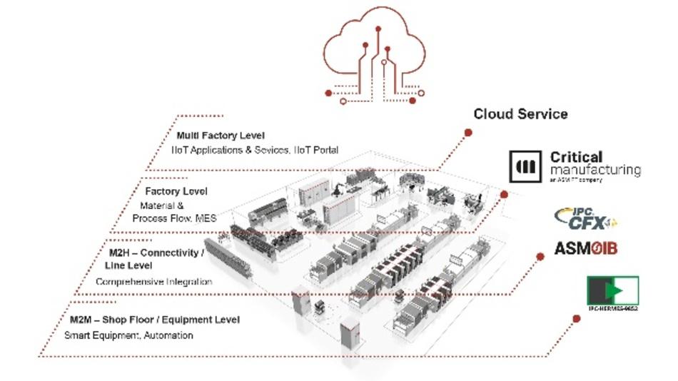 Integrationspyramide: ASM gewährleistet über offene Standardschnittstellen einen durchgängigen Datenfluss vom Shopfloor bis in die Cloud.