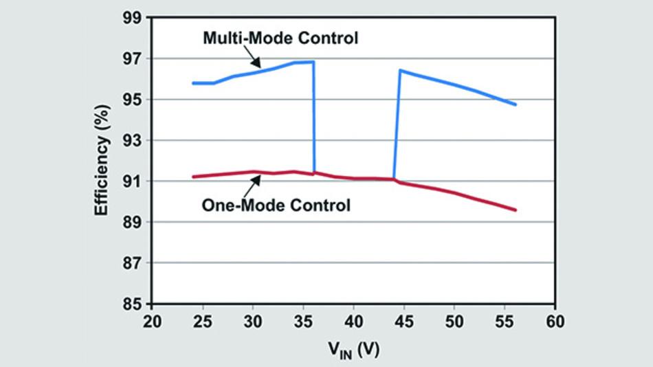Bild 7. Wirkungsgradvergleich.