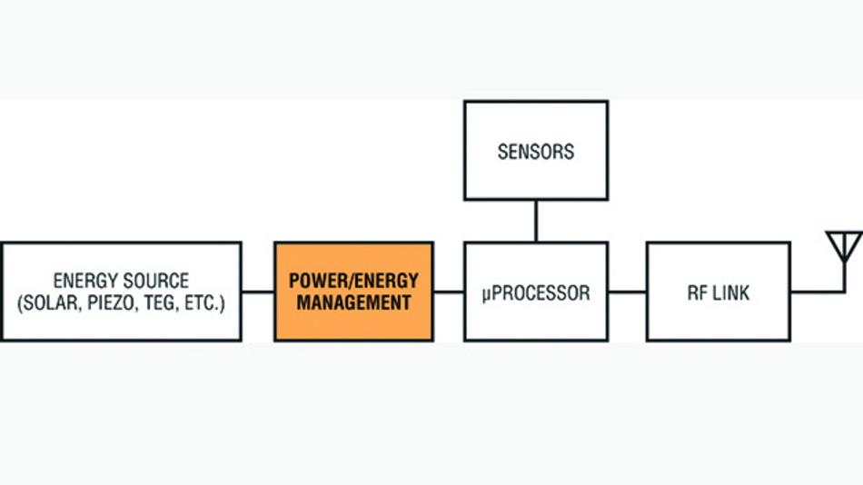 Bild 1. Die Hauptblöcke eines typischen Energiegewinnungs-Systems.