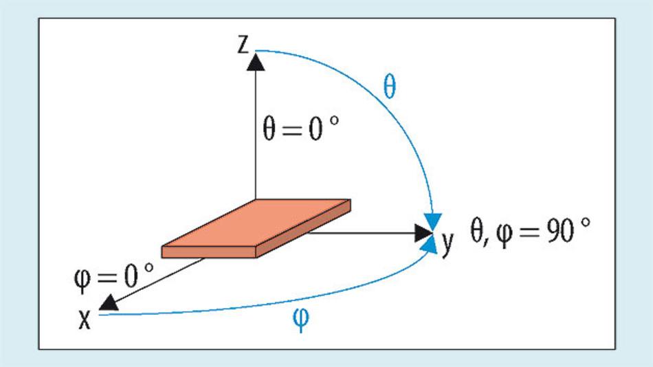 Bild 1. Zur räumlichen Charakterisierung des Antennengewinns wird ein Raum-Koordinatensystem (Kugelkoordinaten) verwendet, mit dem Radius r, dem Polarwinkel θ und dem Azimutwinkel φ.