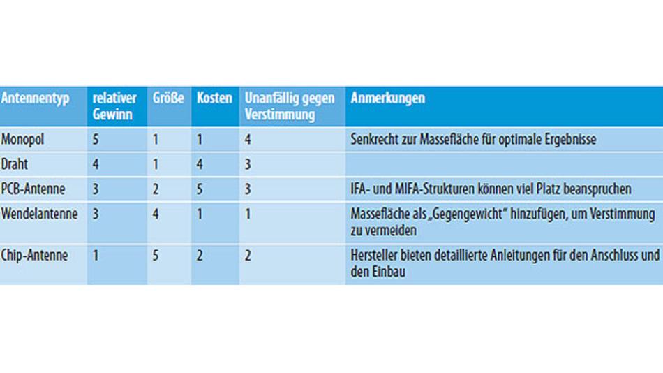 Tabelle 1. Kenngrößen elektrisch kurzer Antennen : 5 = höchste relative Leistungsfähigkeit, 1 = geringste relative Leistungsfähigkeit.