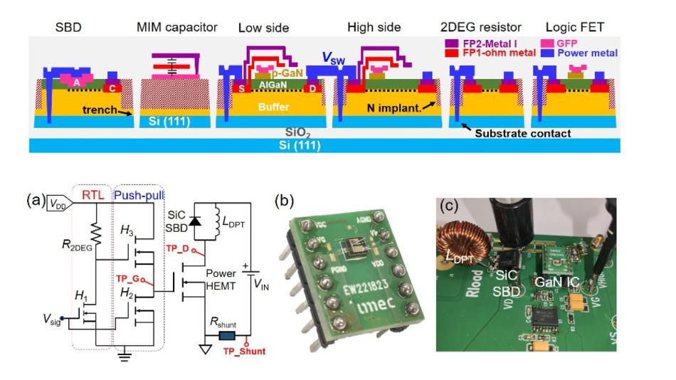 Bild 2: Querschnitt die verschiedenen GaN-IC-Komponenten auf dem Substrat (oben).  Unten ist (a) ein Schaltplan für einen Doppelpulstest, (b) das Packaging des GaN-ICs mit integriertem Treiber und Power-HEMT und (c) auf einer Leiterplatte zu sehen.
