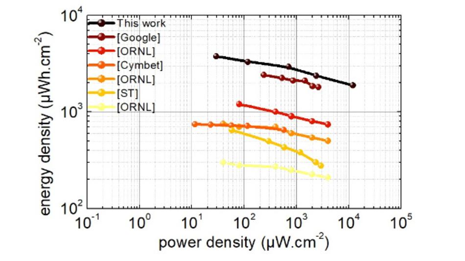 Bild 4: Zusammenfassung der Ergebnisse der Studie und Vergleich mit früheren Arbeiten.
