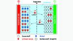Schematischer Aufbau einer Lithium-Ionen-Zelle, Darstellung stark vereinfacht.