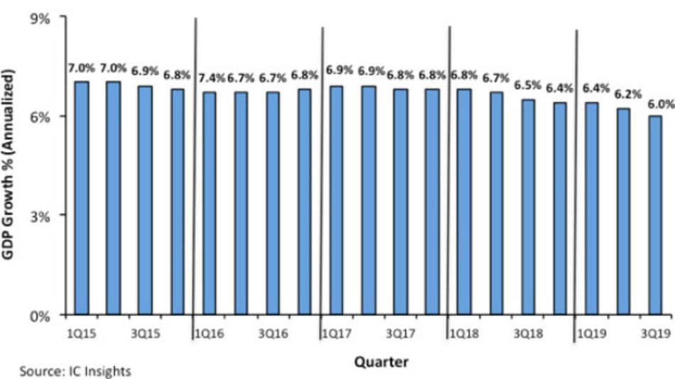 Das Quartalswachstum des GDP in China seit 2015.