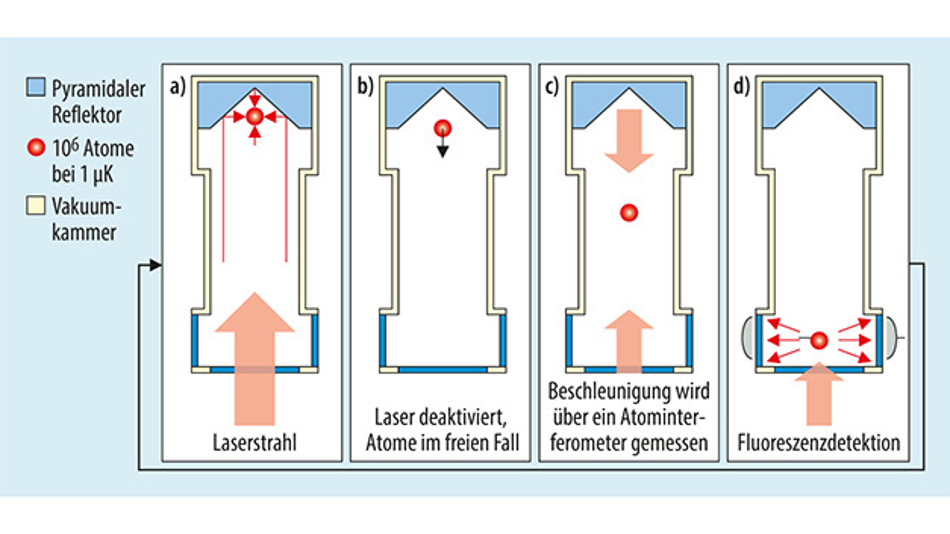 Bild 2. Vereinfachtes Messprinzip des beschleunigungssensitiven Quanten-Gravimeters »AQG«.