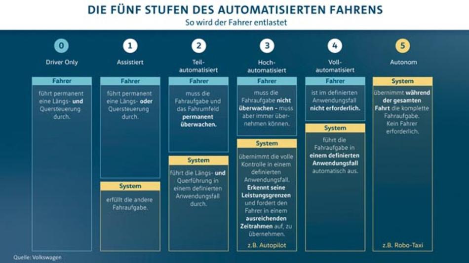 Volkswagen will automatisiertes Fahren zur Marktreife bringen und hat dazu die Tochter Volkswagen Autonomy gegründet.