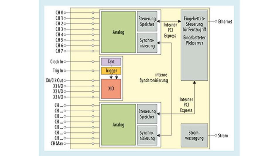 Bild 2. Zwei Messkarten sind intern über PCIe an den embedded PC angebunden. Der Star-Hub regelt die Synchronisation von Takt und Trigger.