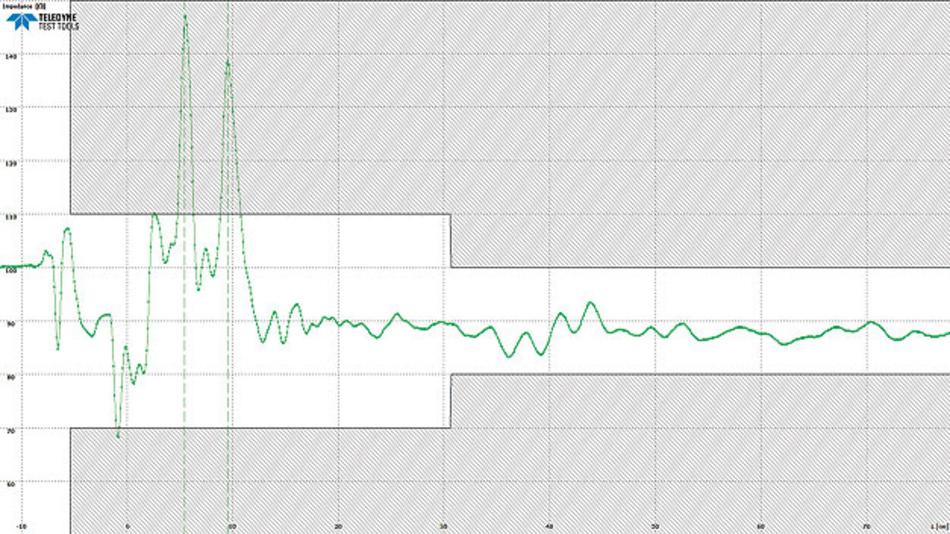 Bild 2b: Die Messung des Impedanzverlaufs der blauen Kurve aus Bild 2a mit maximaler Auflösung des TDR. Deutlich ist zu sehen, dass die Stoßstelle in Bild2a in Wirklichkeit aus 2 Stoßstellen besteht.