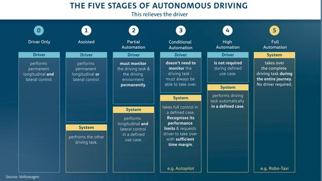 Volkswagen wants to bring automated driving to market maturity and has therefore founded its subsidiary Volkswagen Autonomy.