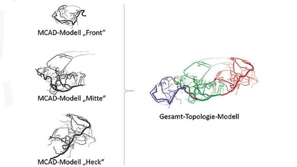 Bild 3. Da die gesamte Fahrzeug-Topologie in einem einzigen MCAD-Gesamtmodell häufig nicht verfügbar ist, können auch Teil-Topologien zusammengeführt werden.