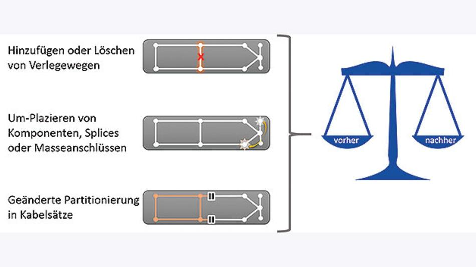 Bild 4. Die importierten Verbindungen werden auf Kohärenz überprüft und falls erforderlich »geheilt«.