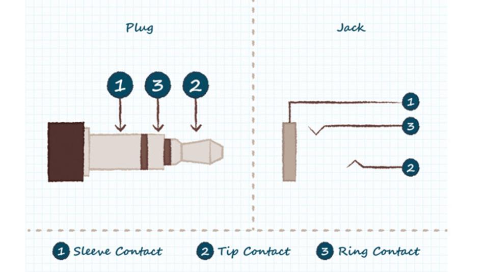 Bild 1: Einfache schalterlose Drei-Leiter-Klinkenbuchse